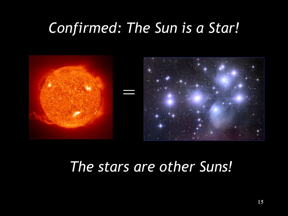 15 Confirmed: The Sun is a Star! = The stars are other Suns! 1863