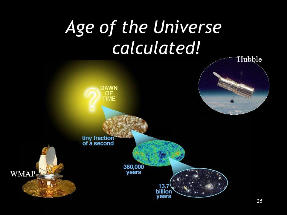 25 Age of the Universe calculated! WMAP Hubble