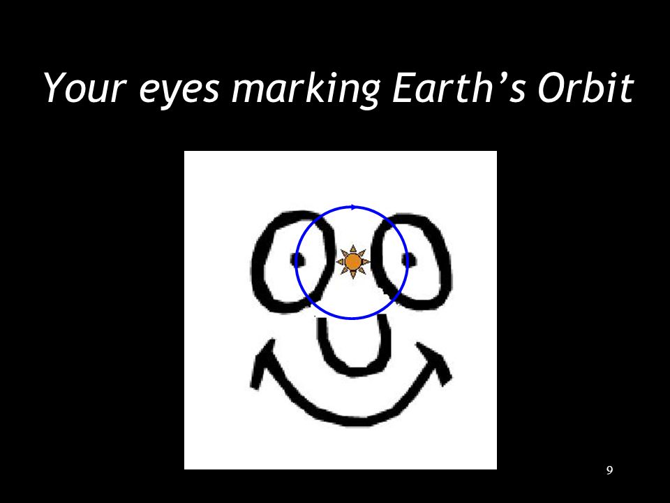 9 Your eyes marking Earth's Orbit