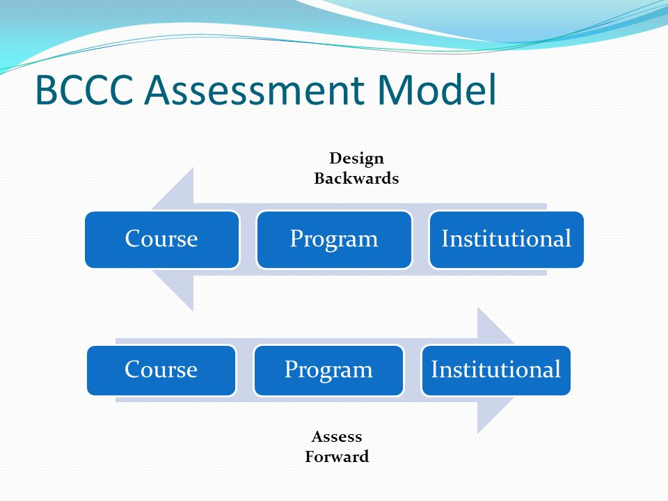 BCCC Assessment Model CourseProgramInstitutional CourseProgramInstitutional Design Backwards Assess Forward