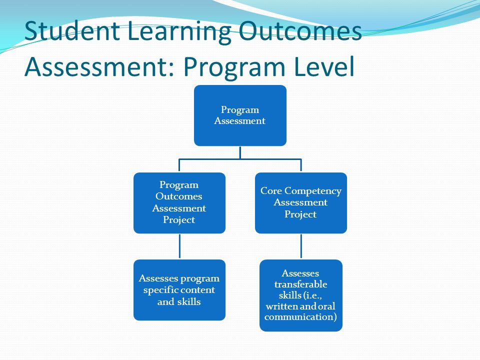 Student Learning Outcomes Assessment: Program Level Program Assessment Program Outcomes Assessment Project Assesses program specific content and skills Core Competency Assessment Project Assesses transferable skills (i.e., written and oral communication)