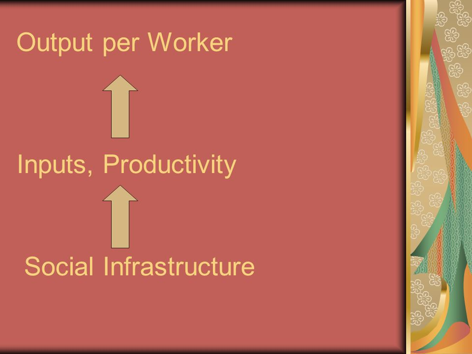 Output per Worker Inputs, Productivity Social Infrastructure