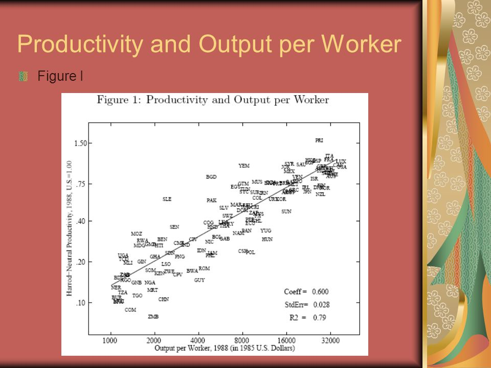 Productivity and Output per Worker Figure I