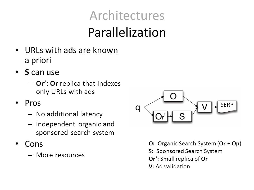 Architectures Parallelization URLs with ads are known a priori S can use – Or': Or replica that indexes only URLs with ads Pros – No additional latency – Independent organic and sponsored search system Cons – More resources O: Organic Search System (Or + Op) S: Sponsored Search System Or': Small replica of Or V: Ad validation SERP