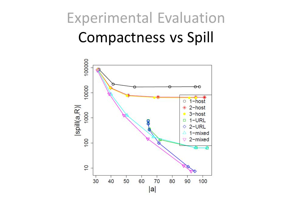 Experimental Evaluation Compactness vs Spill
