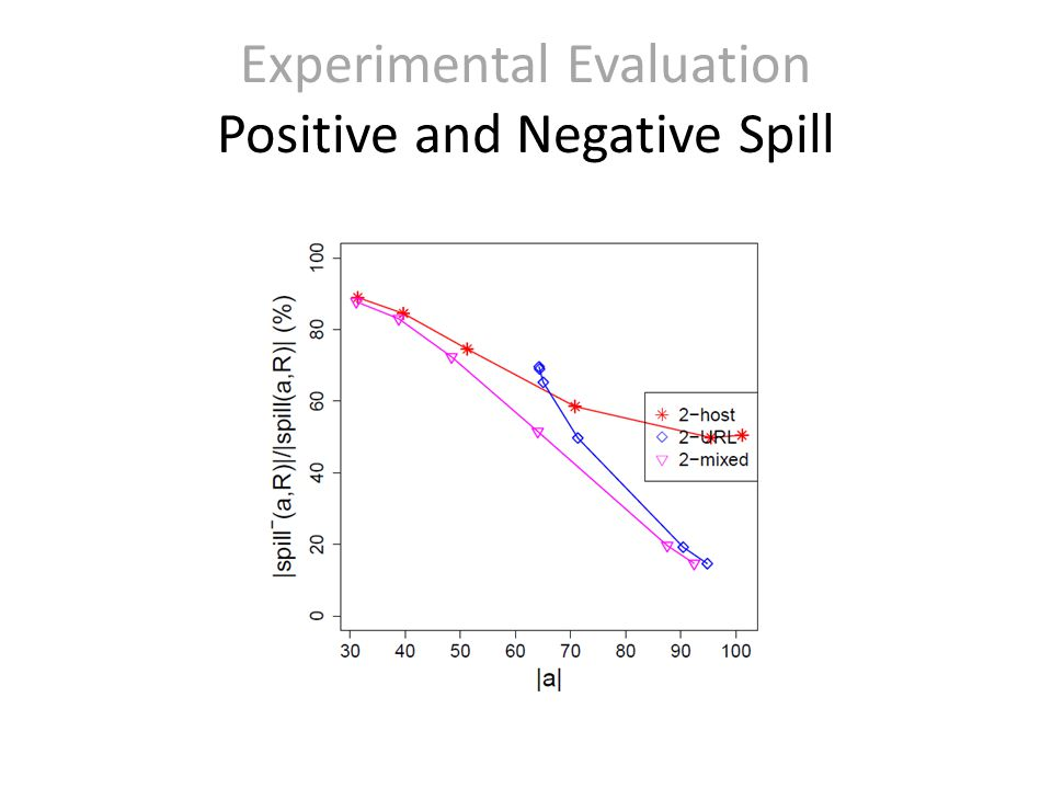 Experimental Evaluation Positive and Negative Spill