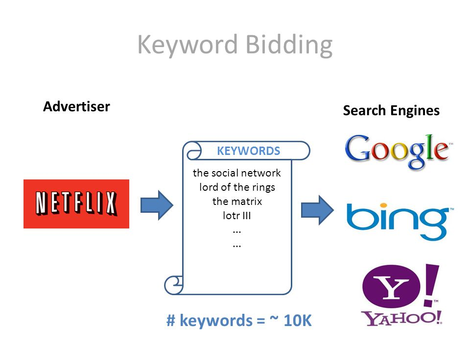 Keyword Bidding Advertiser Search Engines the social network lord of the rings the matrix lotr III...