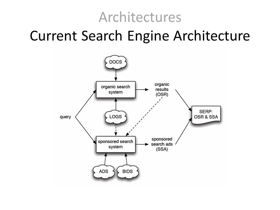 Architectures Current Search Engine Architecture