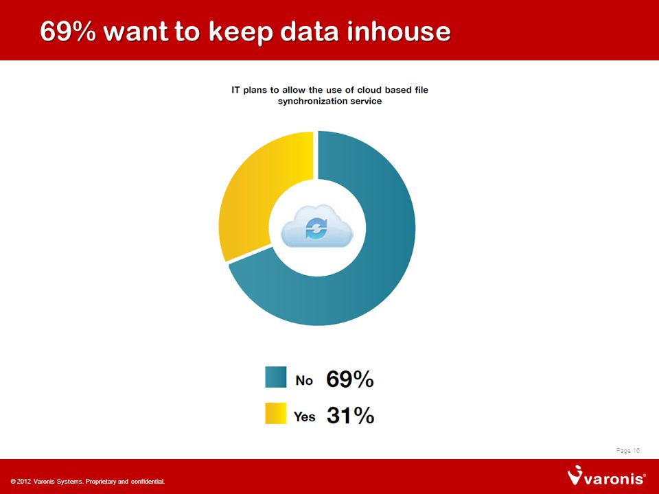 69% want to keep data inhouse Page 16 © 2012 Varonis Systems. Proprietary and confidential.