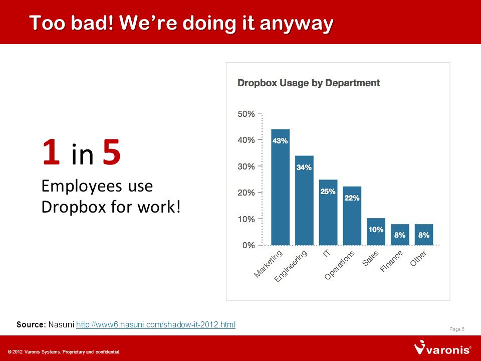 Too bad. We're doing it anyway 1 in 5 Employees use Dropbox for work.