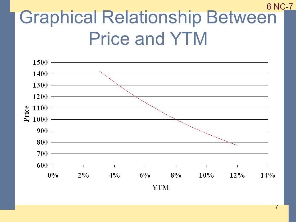 1-7 6 NC-7 7 Graphical Relationship Between Price and YTM