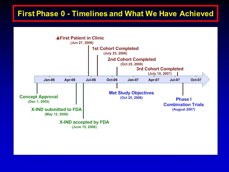 First Phase 0 - Timelines and What We Have Achieved