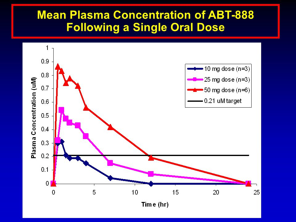Mean Plasma Concentration of ABT-888 Following a Single Oral Dose