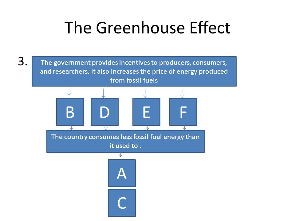 The Greenhouse Effect 3.