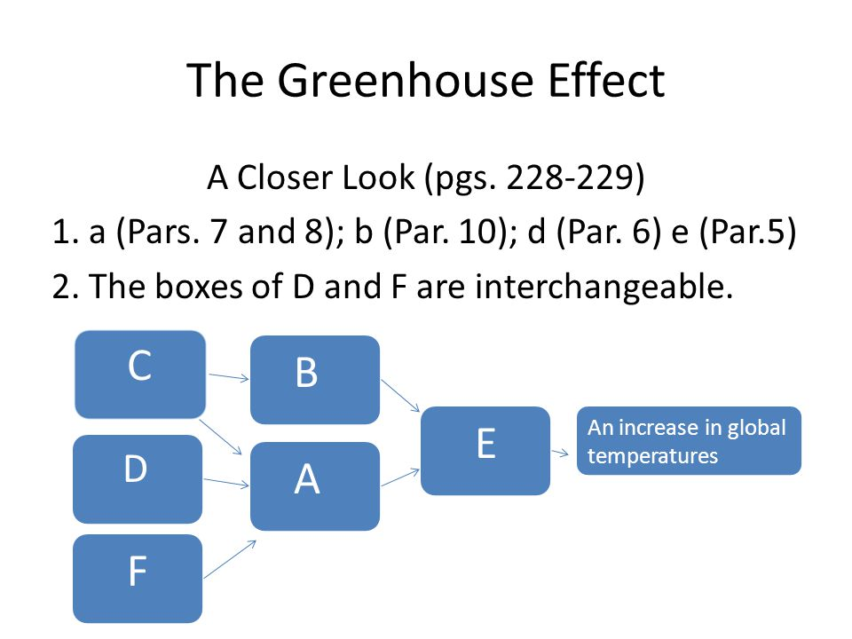 The Greenhouse Effect A Closer Look (pgs. 228-229) 1.