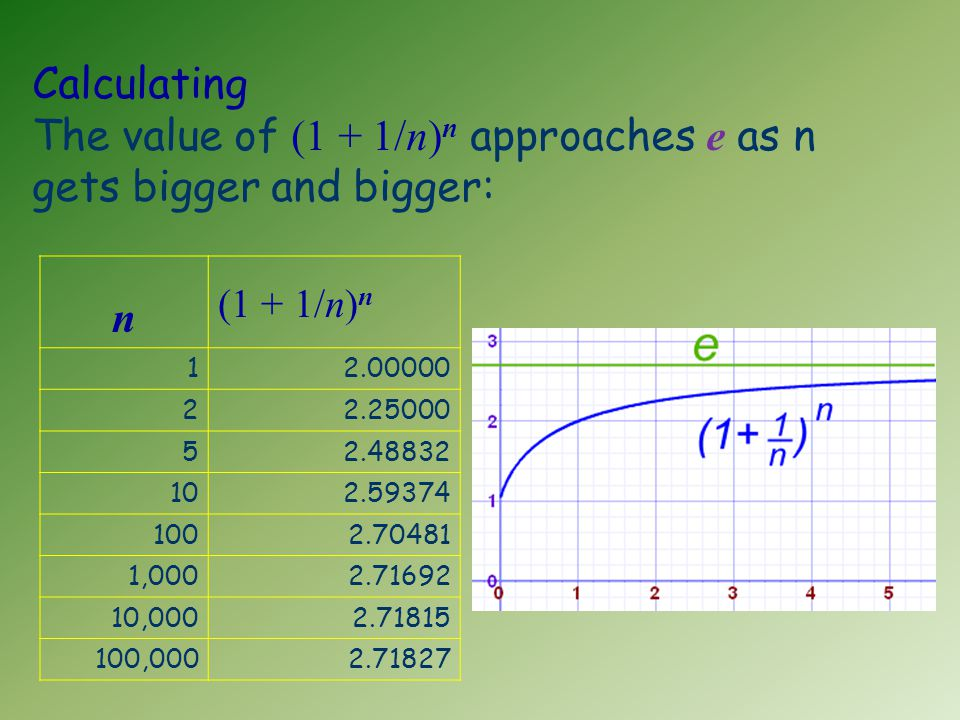 Calculating The value of (1 + 1/n) n approaches e as n gets bigger and bigger: n (1 + 1/n) n 12.00000 22.25000 52.48832 102.59374 1002.70481 1,0002.71692 10,0002.71815 100,0002.71827