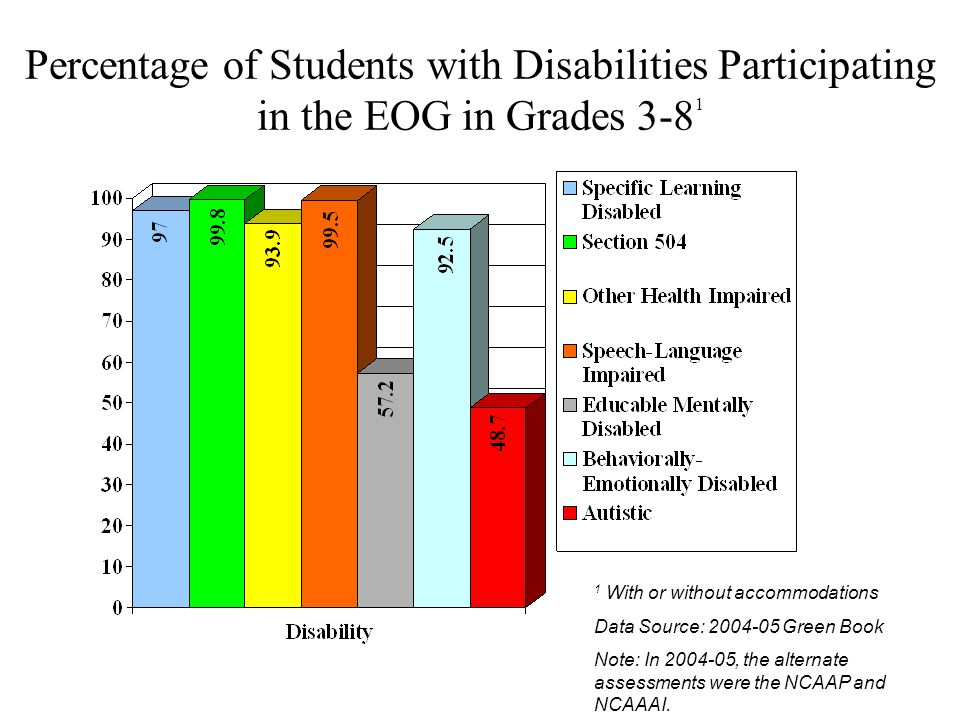 Percentage of Students with Disabilities Participating in the EOG in Grades 3-8 1 1 With or without accommodations Data Source: 2004-05 Green Book Note: In 2004-05, the alternate assessments were the NCAAP and NCAAAI.