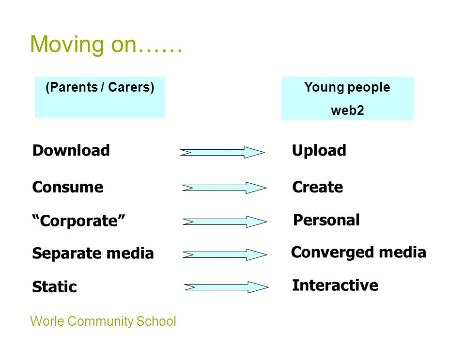Worle Community School Moving on…… Download Consume Corporate Separate media Static (Parents / Carers) Young people web2 Upload Create Personal Converged media Interactive