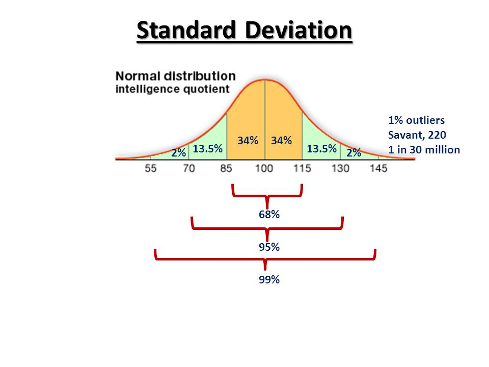 Standard Deviation 34% 13.5% 2% 68% 95% 99% 1% outliers Savant, in 30 million