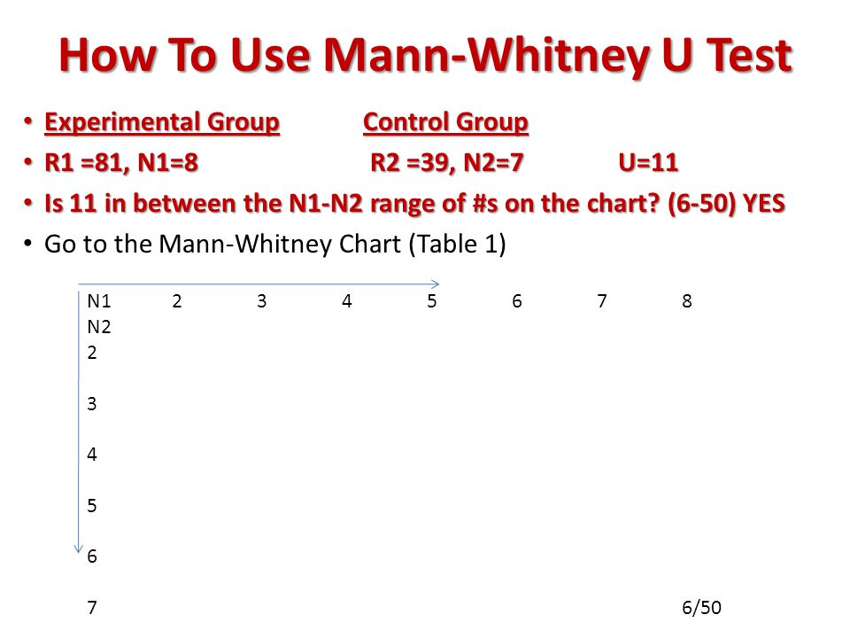 How To Use Mann-Whitney U Test Experimental GroupControl Group Experimental GroupControl Group R1 =81, N1=8 R2 =39, N2=7U=11 R1 =81, N1=8 R2 =39, N2=7U=11 Is 11 in between the N1-N2 range of #s on the chart.