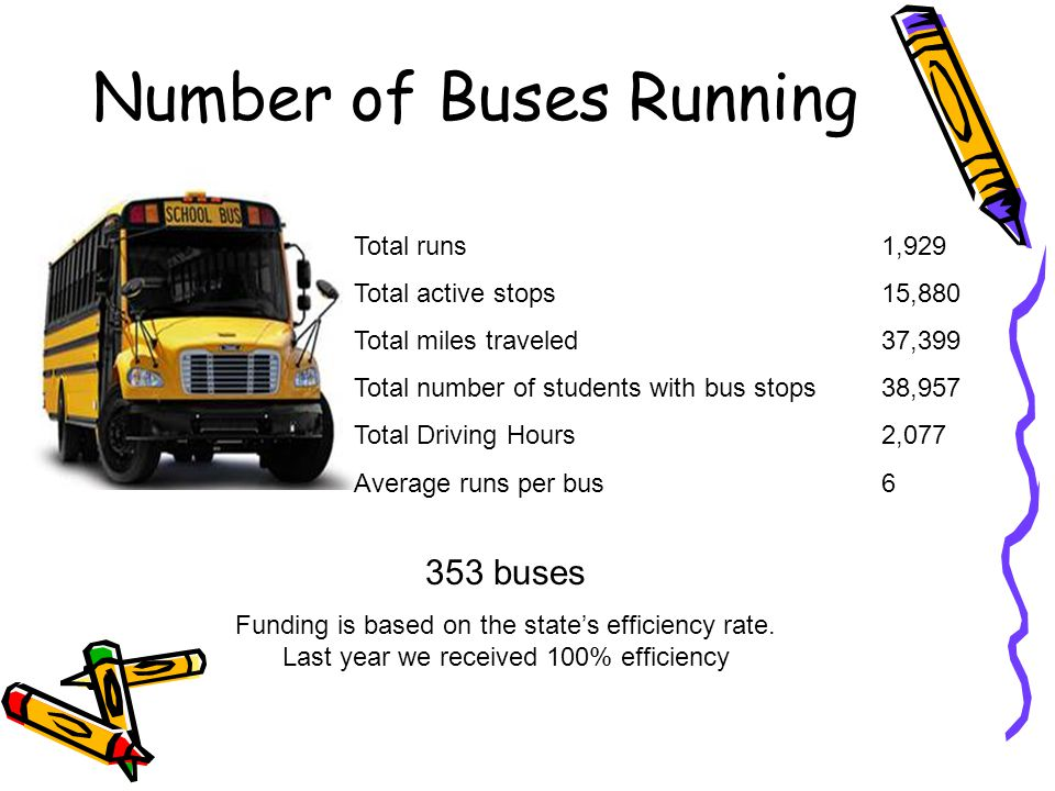 Number of Buses Running Total runs 1,929 Total active stops 15,880 Total miles traveled 37,399 Total number of students with bus stops38,957 Total Driving Hours 2,077 Average runs per bus6 353 buses Funding is based on the state's efficiency rate.