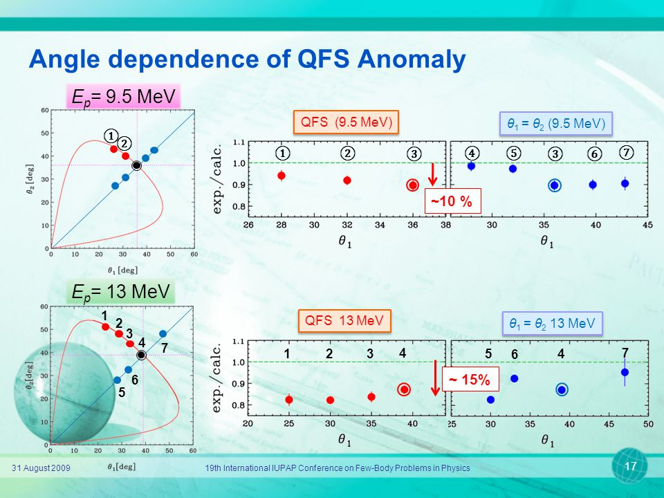 Angle dependence of QFS Anomaly 31 August 200919th International IUPAP Conference on Few-Body Problems in Physics 17 ① ② ③ ④ ⑤ ⑥ ⑦ 1 5 4 2 3 E p = 9.5 MeV E p = 13 MeV 6 7 1 4 23 5 4 6 7 ① ② ③ QFS (9.5 MeV) θ 1 = θ 2 (9.5 MeV) QFS 13 MeV θ 1 = θ 2 13 MeV ~10 % ~ 15%
