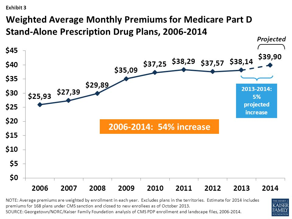 Exhibit 3 NOTE: Average premiums are weighted by enrollment in each year.