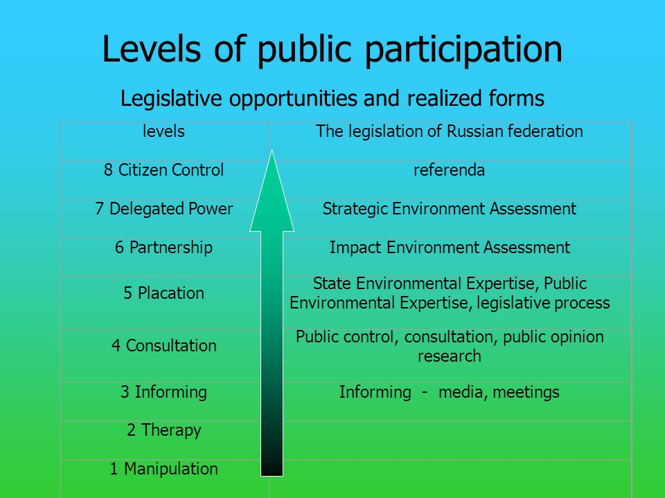 Levels of public participation Legislative opportunities and realized forms levelsThe legislation of Russian federation 8 Citizen Controlreferenda 7 Delegated PowerStrategic Environment Assessment 6 PartnershipImpact Environment Assessment 5 Placation State Environmental Expertise, Public Environmental Expertise, legislative process 4 Consultation Public control, consultation, public opinion research 3 InformingInforming - media, meetings 2 Therapy 1 Manipulation