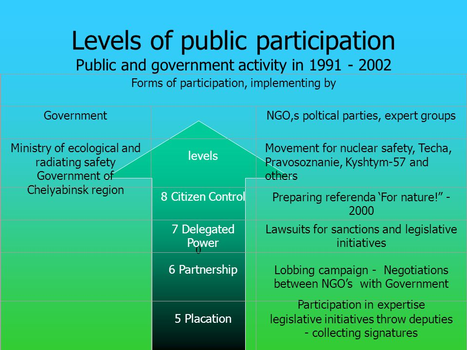 0 Levels of public participation Public and government activity in 1991 - 2002 Forms of participation, implementing by Government NGO,s poltical parties, expert groups Ministry of ecological and radiating safety Government of Chelyabinsk region levels Movement for nuclear safety, Techa, Pravosoznanie, Kyshtym-57 and others 8 Citizen ControlPreparing referenda 'For nature! - 2000 7 Delegated Power Lawsuits for sanctions and legislative initiatives 6 PartnershipLobbing campaign - Negotiations between NGO's with Government 5 Placation Participation in expertise legislative initiatives throw deputies - collecting signatures