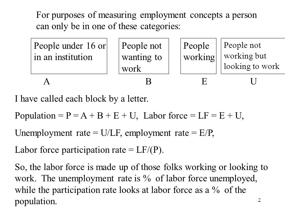 2 People under 16 or in an institution People not wanting to work For purposes of measuring employment concepts a person can only be in one of these categories: People working People not working but looking to work A B E U I have called each block by a letter.