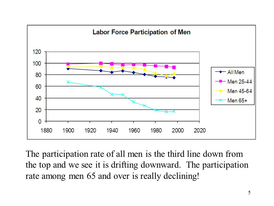 5 The participation rate of all men is the third line down from the top and we see it is drifting downward.