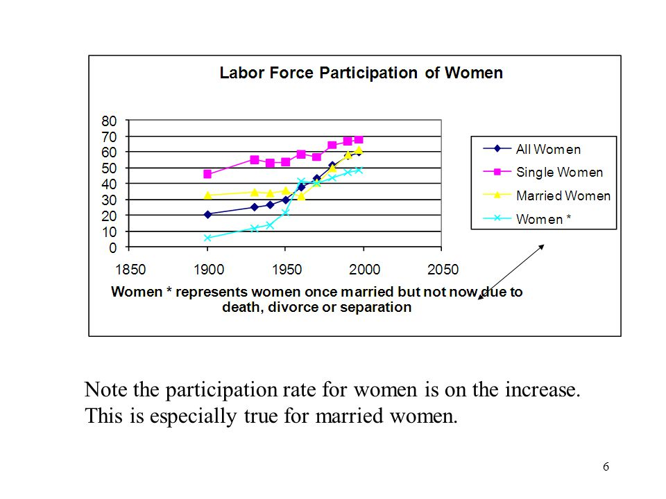 6 Note the participation rate for women is on the increase.