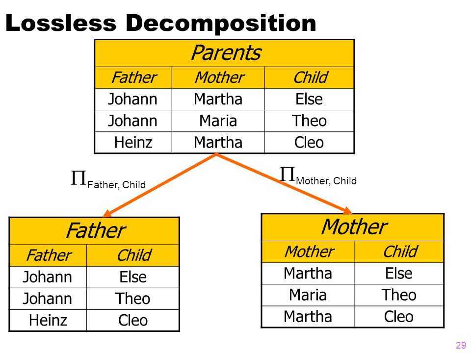 Lossless Decomposition Parents FatherMotherChild JohannMarthaElse JohannMariaTheo HeinzMarthaCleo Father Child JohannElse JohannTheo HeinzCleo Mother Child MarthaElse MariaTheo MarthaCleo  Mother, Child  Father, Child 29