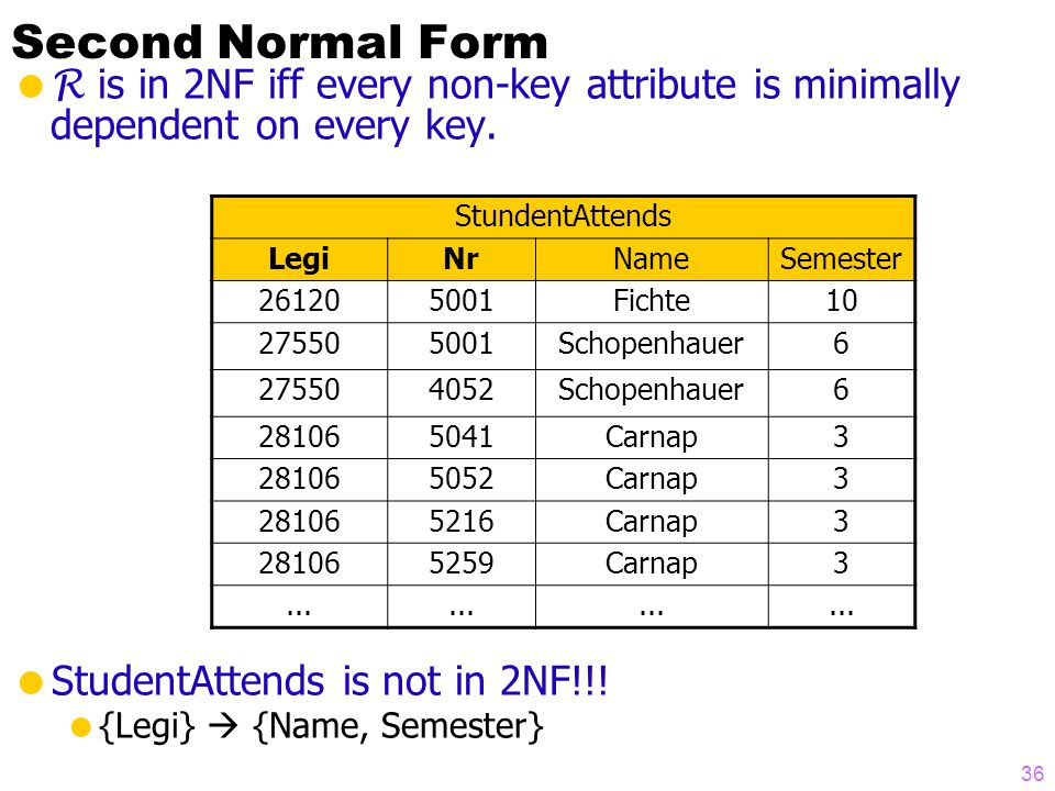 Second Normal Form  R is in 2NF iff every non-key attribute is minimally dependent on every key.