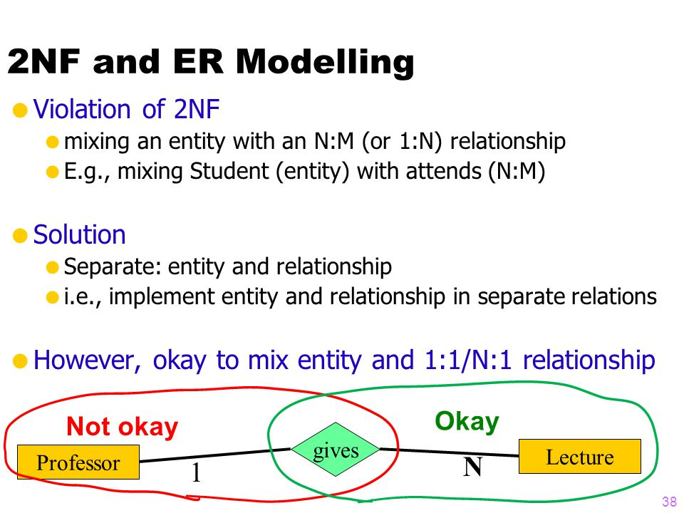 2NF and ER Modelling  Violation of 2NF  mixing an entity with an N:M (or 1:N) relationship  E.g., mixing Student (entity) with attends (N:M)  Solution  Separate: entity and relationship  i.e., implement entity and relationship in separate relations  However, okay to mix entity and 1:1/N:1 relationship Professor Lecture gives 1 N Not okay Okay 38