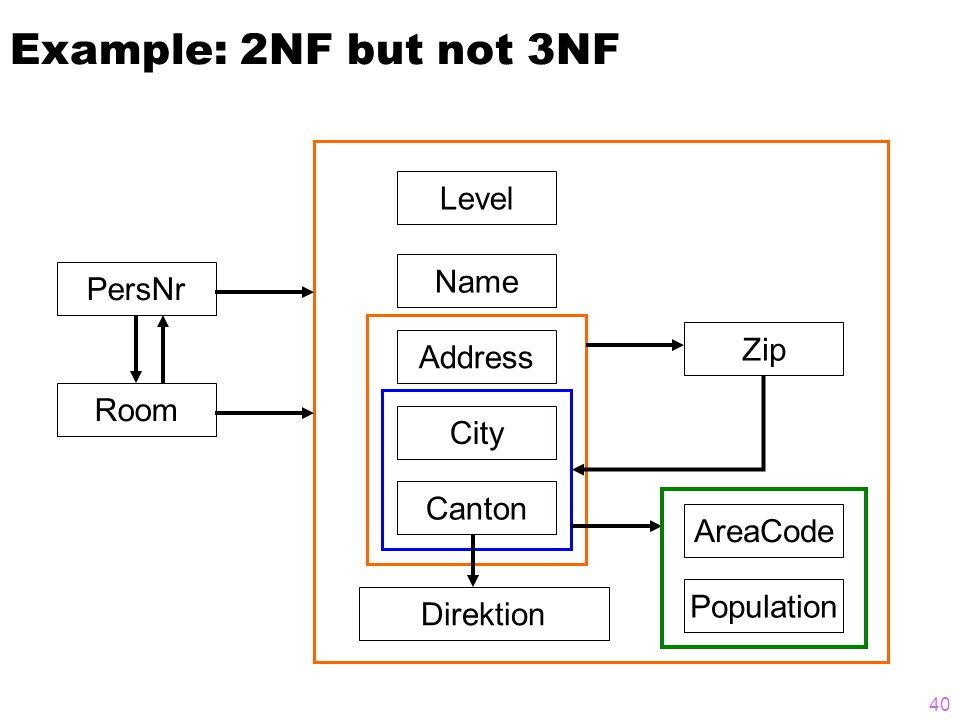 Example: 2NF but not 3NF Direktion Level Name Address City Canton PersNr Room AreaCode Zip Population 40