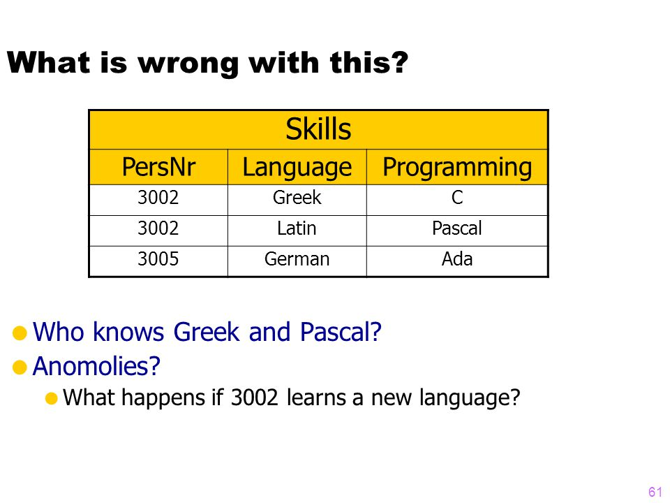 What is wrong with this.  Who knows Greek and Pascal.