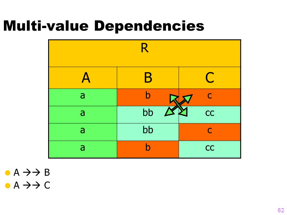Multi-value Dependencies  A  B  A  C R ABC abc abbcc abbc abcc 62