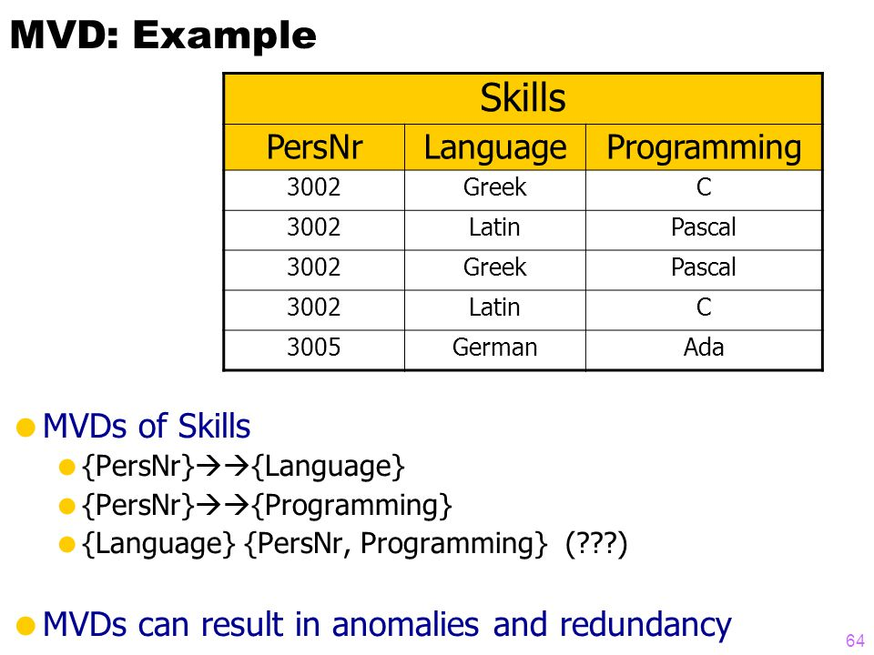 MVD: Example  MVDs of Skills  {PersNr}  {Language}  {PersNr}  {Programming}  {Language} {PersNr, Programming} ( )  MVDs can result in anomalies and redundancy Skills PersNrLanguageProgramming 3002GreekC 3002LatinPascal 3002GreekPascal 3002LatinC 3005GermanAda 64