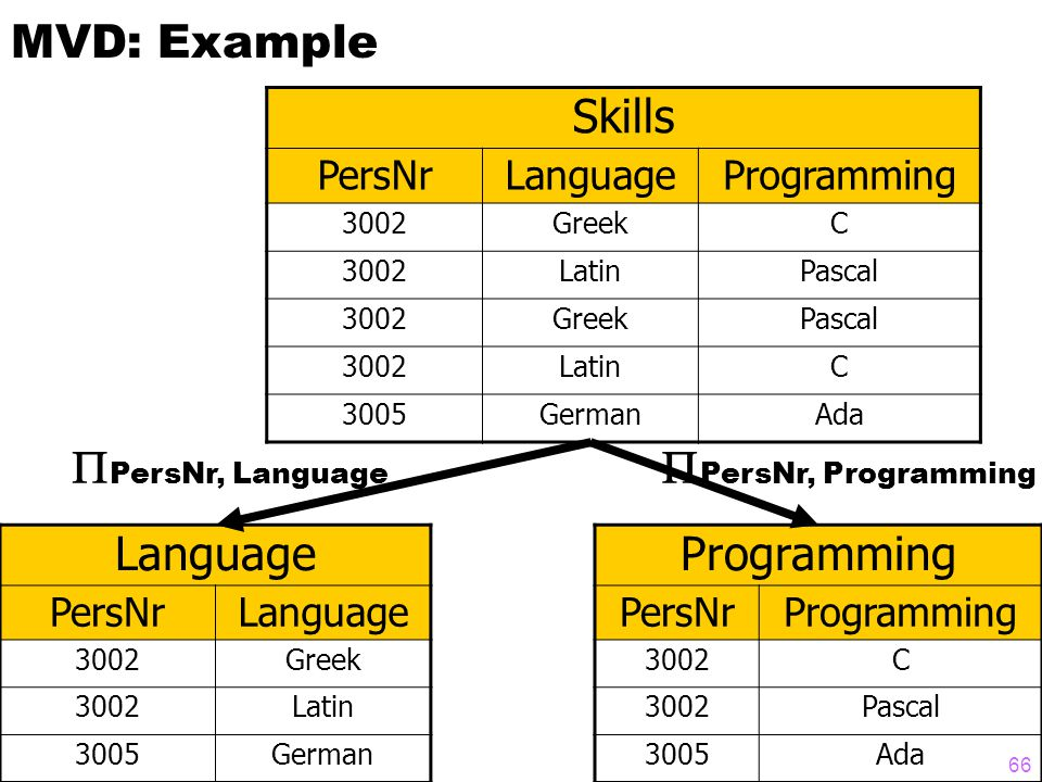 MVD: Example Skills PersNrLanguageProgramming 3002GreekC 3002LatinPascal 3002GreekPascal 3002LatinC 3005GermanAda Language PersNrLanguage 3002Greek 3002Latin 3005German Programming PersNrProgramming 3002C Pascal 3005Ada  PersNr, Language  PersNr, Programming 66
