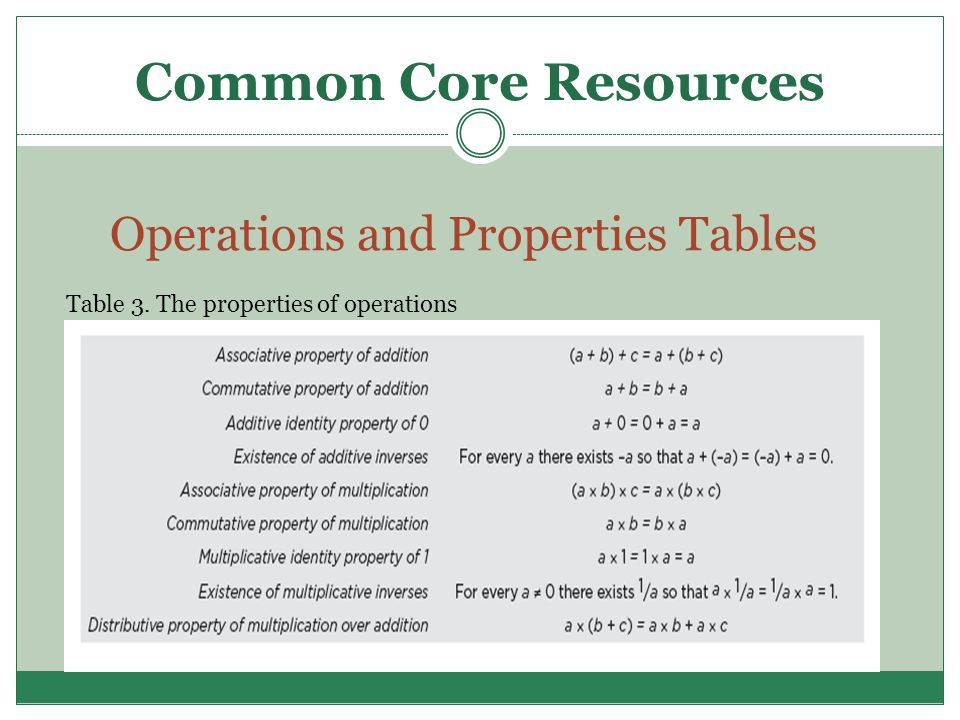 Operations and Properties Tables Table 3. The properties of operations Common Core Resources