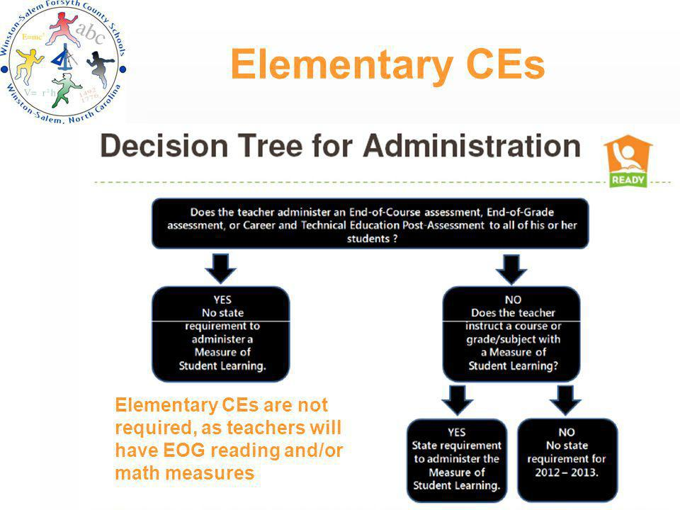 Elementary CEs Elementary CEs are not required, as teachers will have EOG reading and/or math measures