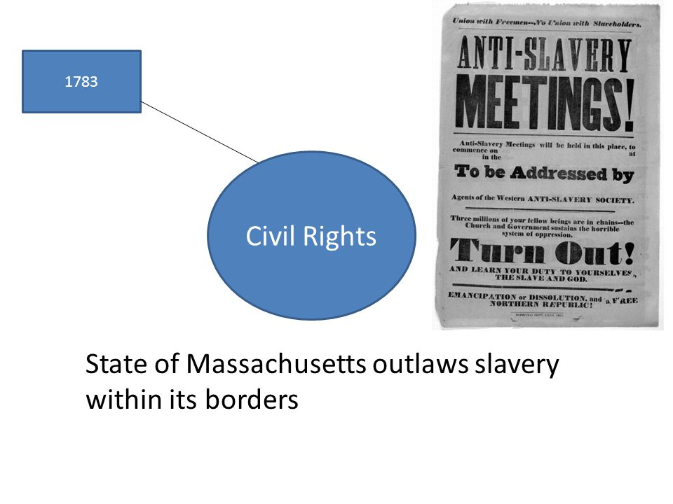 Civil Rights 1783 State of Massachusetts outlaws slavery within its borders