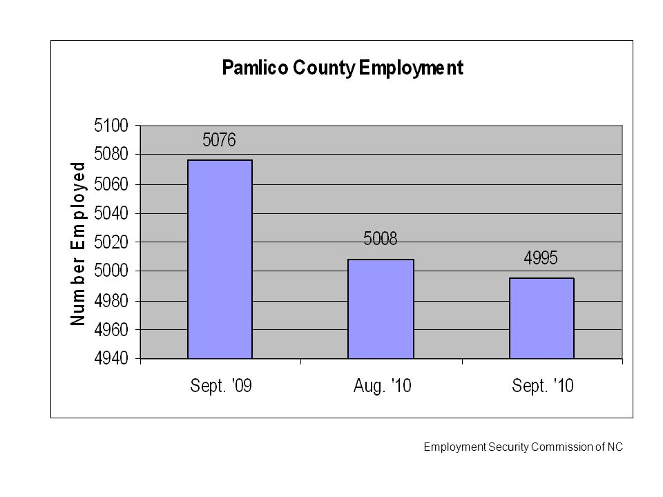Employment Security Commission of NC