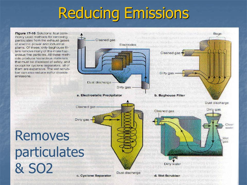 Reducing Emissions Removes particulates & SO2