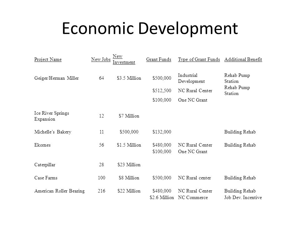 Economic Development Project NameNew Jobs New Investment Grant FundsType of Grant FundsAdditional Benefit Geiger/Herman Miller64$3.5 Million$500,000 Industrial Development Rehab Pump Station $512,500NC Rural Center Rehab Pump Station $100,000One NC Grant Ice River Springs Expansion 12$7 Million Michelle's Bakery11$500,000$132,000Building Rehab Ekornes56$1.5 Million$480,000NC Rural CenterBuilding Rehab $100,000One NC Grant Caterpillar28$23 Million Case Farms100$8 Million$500,000NC Rural centerBuilding Rehab American Roller Bearing216$22 Million$480,000NC Rural CenterBuilding Rehab $2.6 MillionNC CommerceJob Dev.
