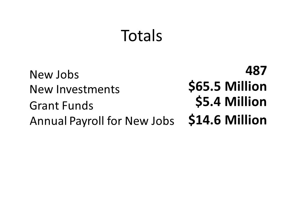 Totals New Jobs New Investments Grant Funds Annual Payroll for New Jobs 487 $65.5 Million $5.4 Million $14.6 Million
