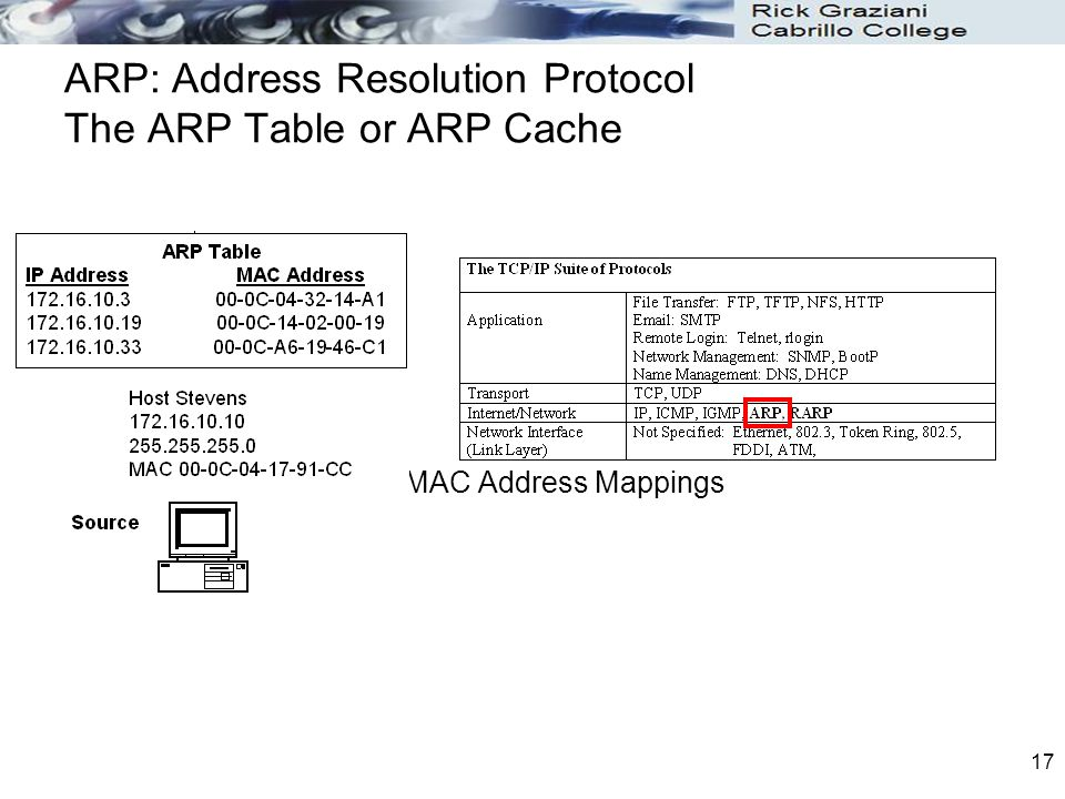 Chapter 9 ARP CIS 82 Routing Protocols and Concepts Rick
