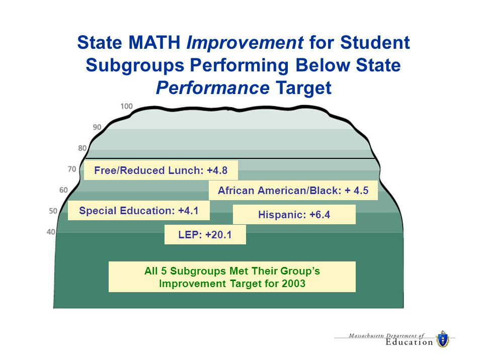 African American/Black: + 4.5 Hispanic: +6.4 LEP: +20.1 Special Education: +4.1 Free/Reduced Lunch: +4.8 State MATH Improvement for Student Subgroups Performing Below State Performance Target All 5 Subgroups Met Their Group's Improvement Target for 2003