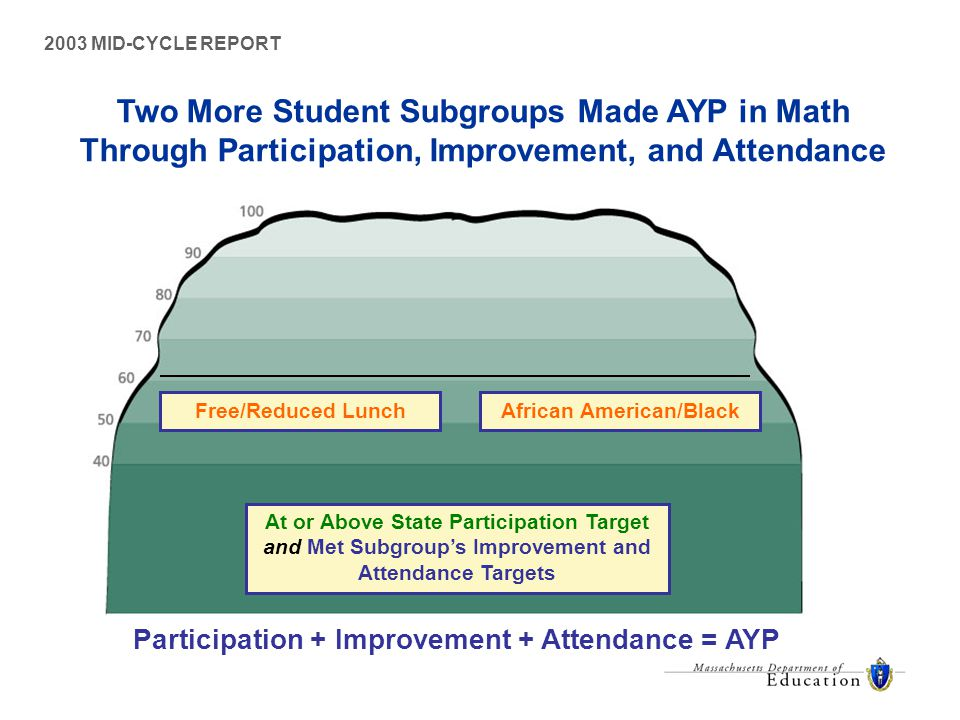 2003 MID-CYCLE REPORT African American/BlackFree/Reduced Lunch At or Above State Participation Target and Met Subgroup's Improvement and Attendance Targets Participation + Improvement + Attendance = AYP Two More Student Subgroups Made AYP in Math Through Participation, Improvement, and Attendance